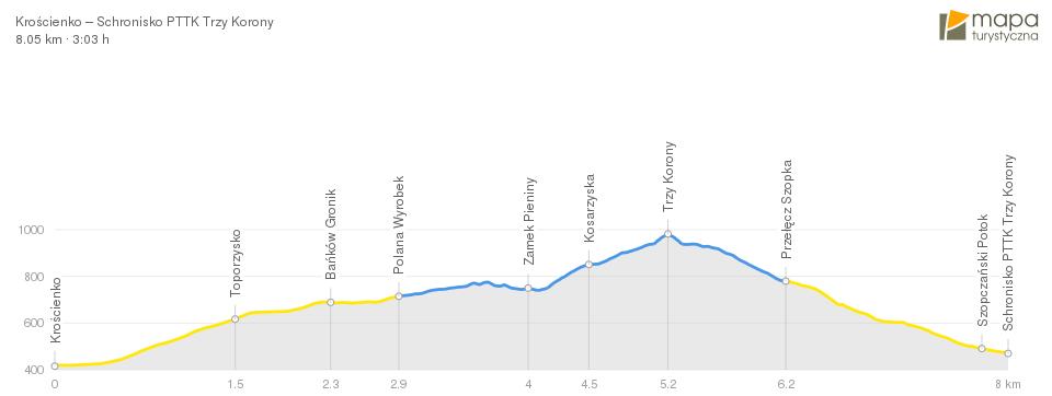 Profil szlaku z Krościenka do Schroniska PTTK Trzy Korony w Pieninach
