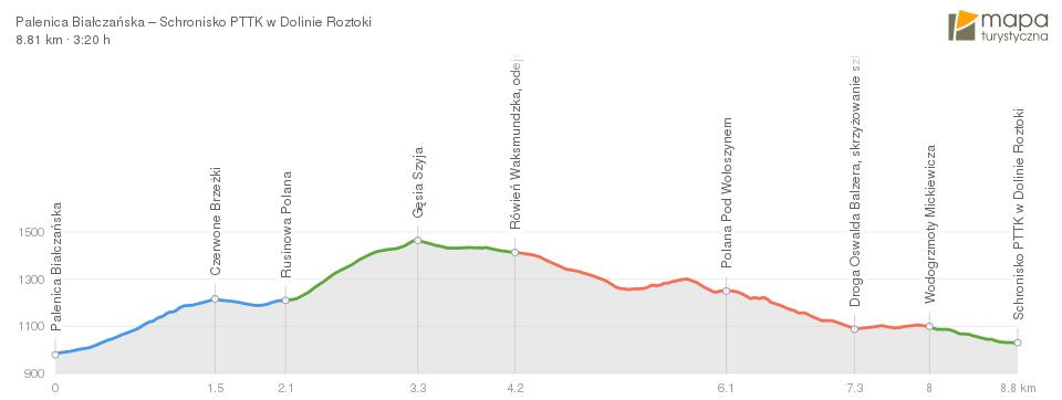 Profil szlaku z Palenicy Białczańskiej do Doliny Roztoki przez Gęsią Szyję