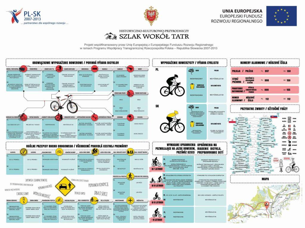 warto zapoznać się z przepisy rowerowe polskie i słowackie