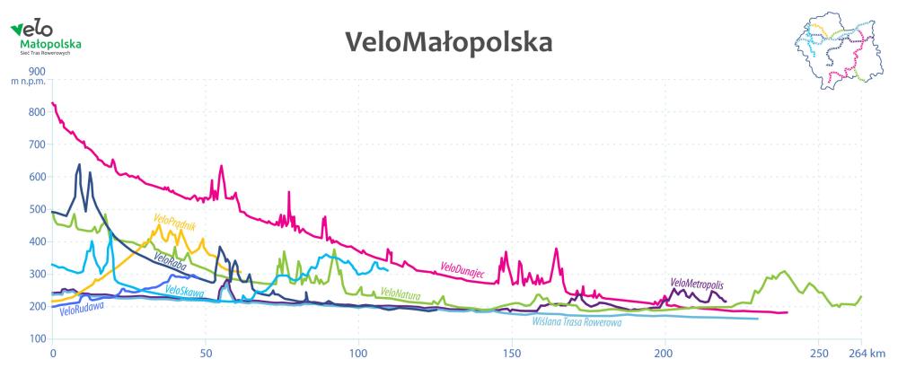 Mapa profili wysokościowych tras Velo Małopolska.
